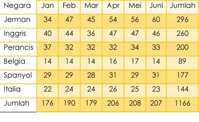 Download Soal Psikotes Interpretasi Data dan Grafik